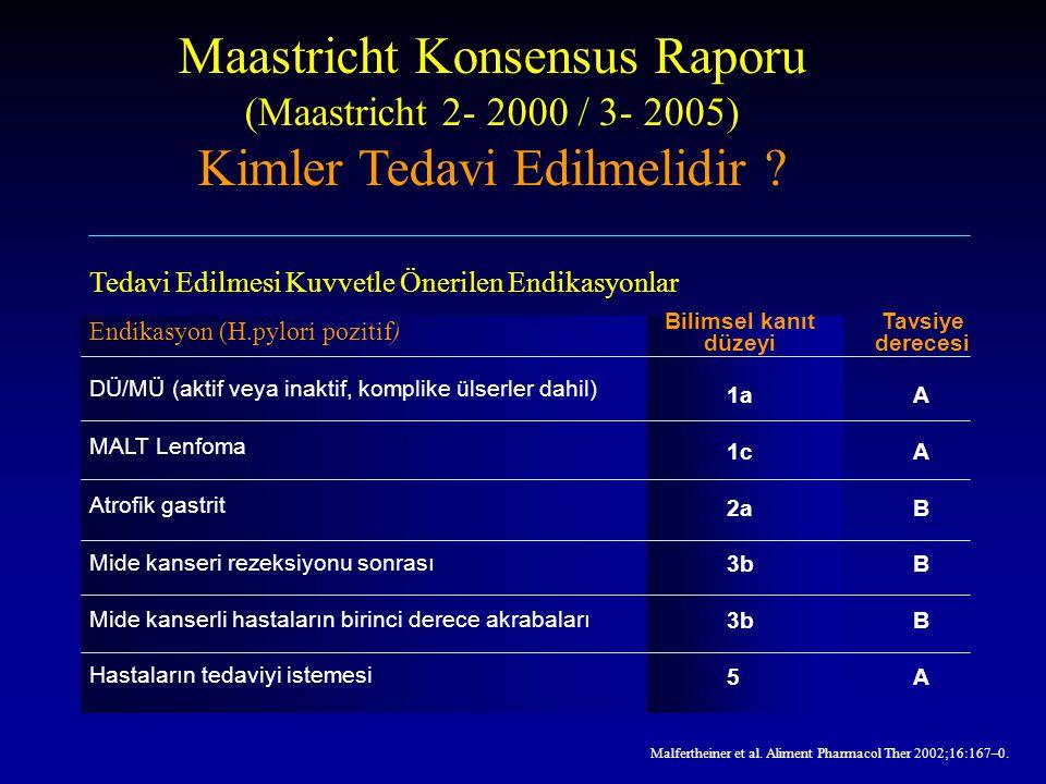 Malfertheiner et al. Aliment Pharmacol Ther 2002;16:167–0. Maastricht Konsensus Raporu (Maastricht 2- 2000 / 3- 2005) Kimler Tedavi Edilmelidir ? Endi