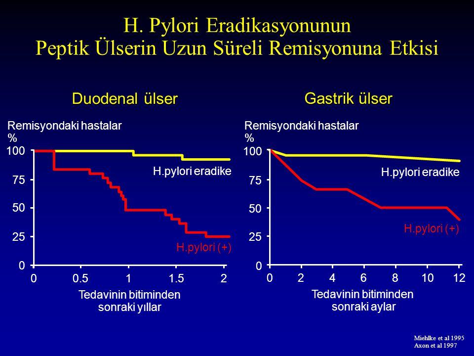H. Pylori Eradikasyonunun Peptik Ülserin Uzun Süreli Remisyonuna Etkisi Miehlke et al 1995 Axon et al 1997 Duodenal ülser 0 25 50 75 100 Remisyondaki