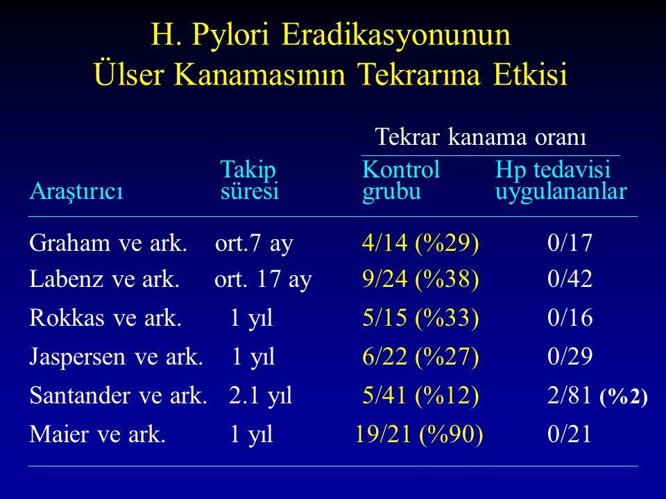 H. Pylori Eradikasyonunun Ülser Kanamasının Tekrarına Etkisi Tekrar kanama oranı Takip Kontrol Hp tedavisi Araştırıcı süresi grubuuygulananlar Graham