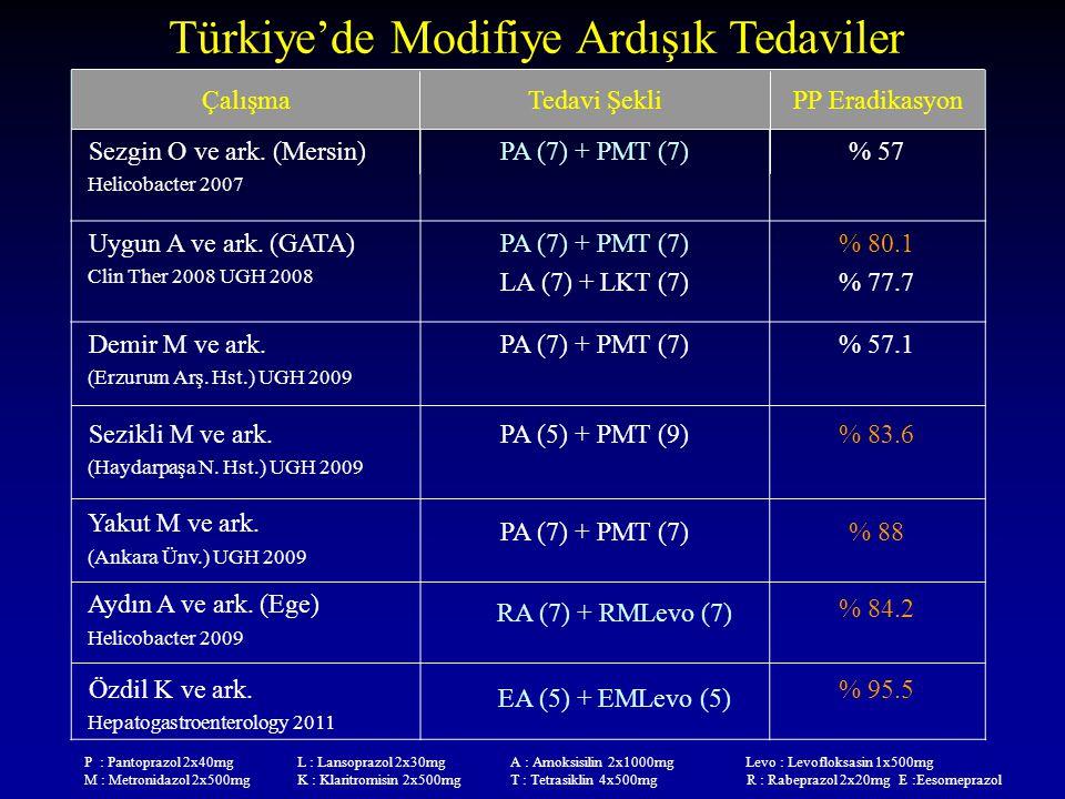 Türkiye'de Modifiye Ardışık Tedaviler ÇalışmaTedavi ŞekliPP Eradikasyon Sezgin O ve ark. (Mersin) Helicobacter 2007 PA (7) + PMT (7)% 57 Uygun A ve ar