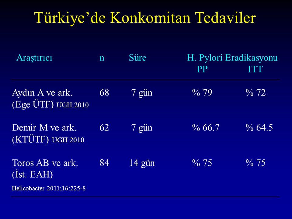 Türkiye'de Konkomitan Tedaviler AraştırıcınSüreH. Pylori Eradikasyonu PP ITT Aydın A ve ark. 68 7 gün % 79 % 72 (Ege ÜTF) UGH 2010 Demir M ve ark. 62