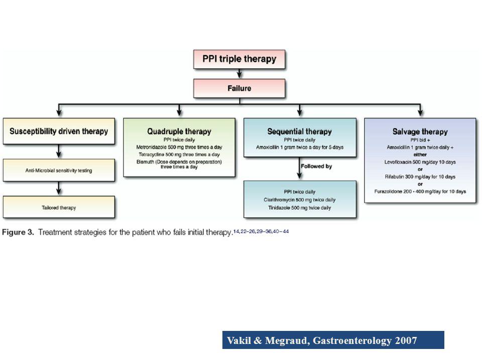 Vakil & Megraud, Gastroenterology 2007