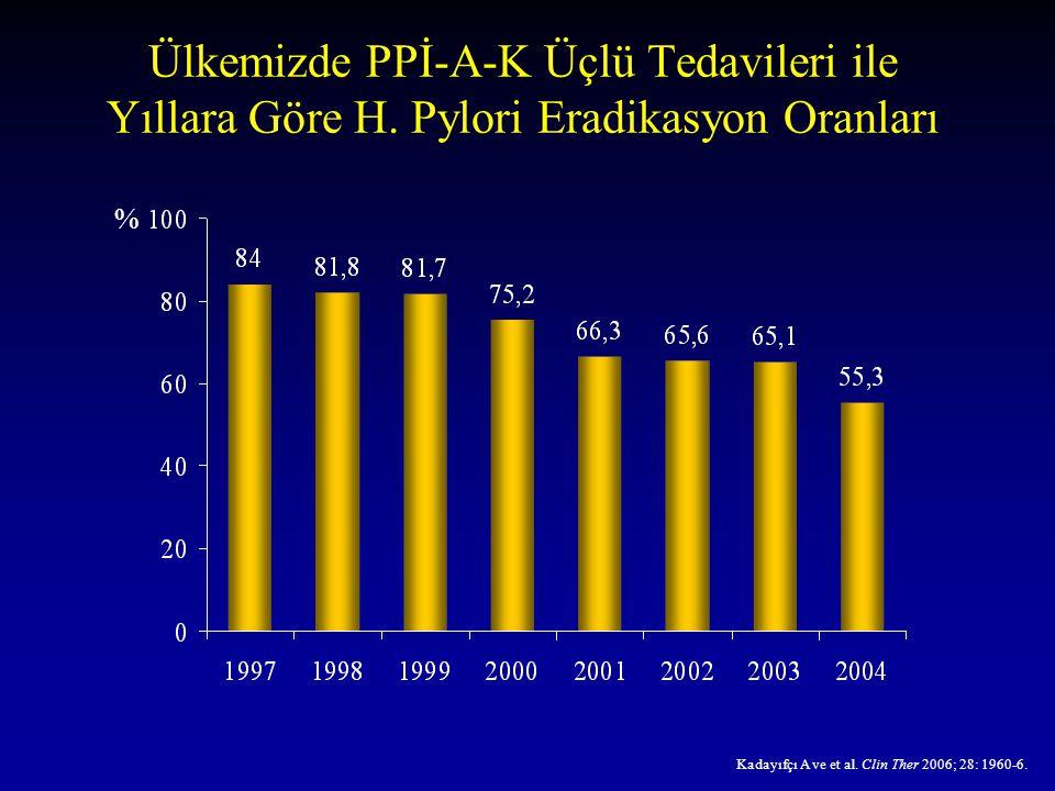 Ülkemizde PPİ-A-K Üçlü Tedavileri ile Yıllara Göre H. Pylori Eradikasyon Oranları Kadayıfçı A ve et al. Clin Ther 2006; 28: 1960-6. %