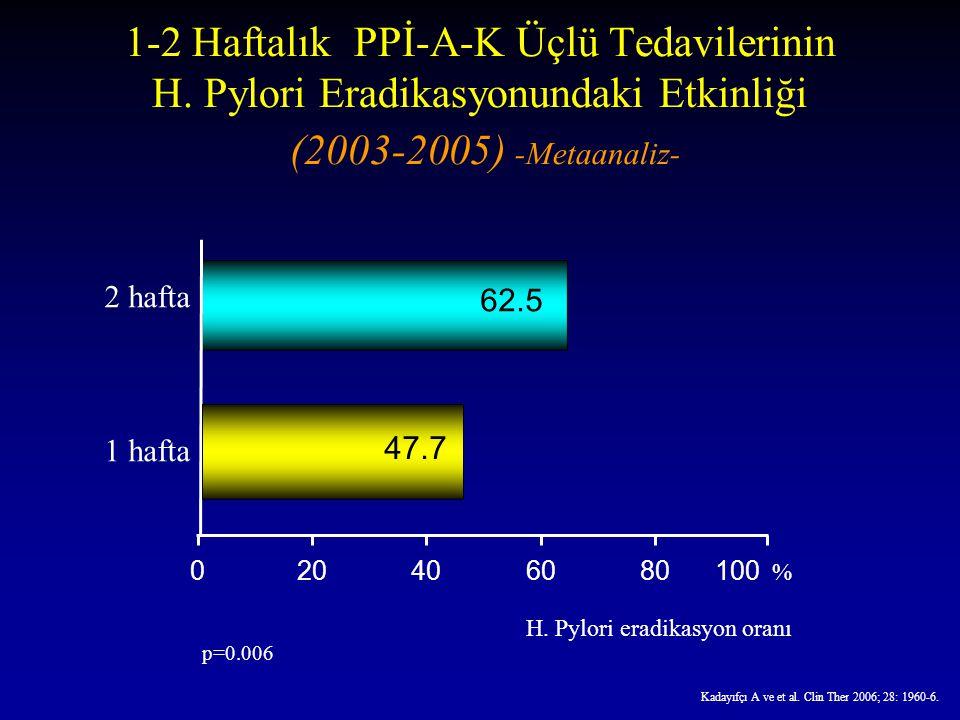 1-2 Haftalık PPİ-A-K Üçlü Tedavilerinin H. Pylori Eradikasyonundaki Etkinliği (2003-2005) -Metaanaliz- Kadayıfçı A ve et al. Clin Ther 2006; 28: 1960-