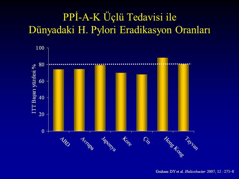 PPİ-A-K Üçlü Tedavisi ile Dünyadaki H. Pylori Eradikasyon Oranları Graham DY et al. Helicobacter 2007; 12 : 275–8