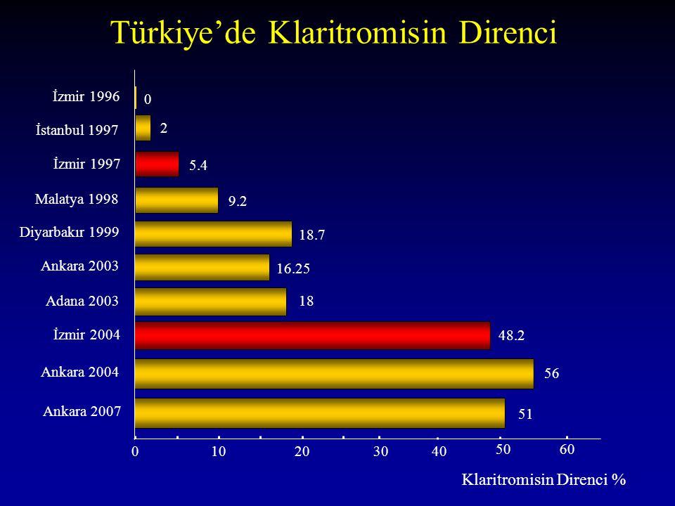 Türkiye'de Klaritromisin Direnci Klaritromisin Direnci % Ankara 2007 İstanbul 1997 İzmir 1997 Malatya 1998 İzmir 1996 Diyarbakır 1999 Ankara 2003 Adan