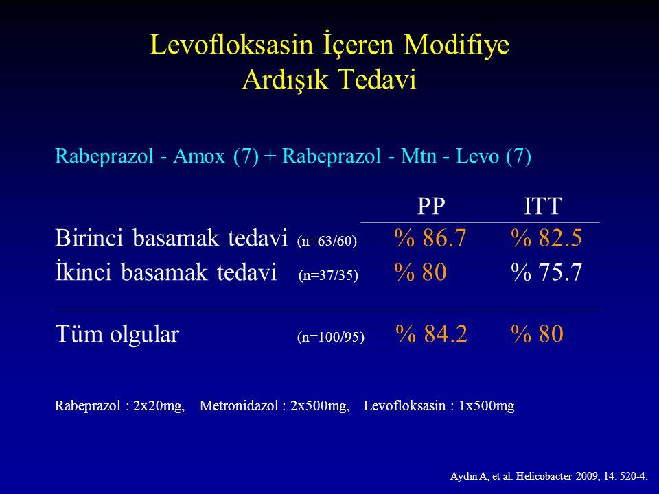 Levofloksasin İçeren Modifiye Ardışık Tedavi Rabeprazol - Amox (7) + Rabeprazol - Mtn - Levo (7) PP ITT Birinci basamak tedavi (n=63/60) % 86.7 % 82.5