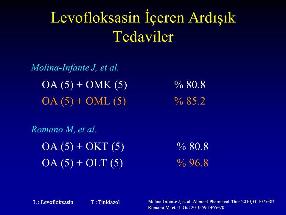 Levofloksasin İçeren Ardışık Tedaviler Molina-Infante J, et al. OA (5) + OMK (5)% 80.8 OA (5) + OML (5)% 85.2 Romano M, et al. OA (5) + OKT (5) % 80.8