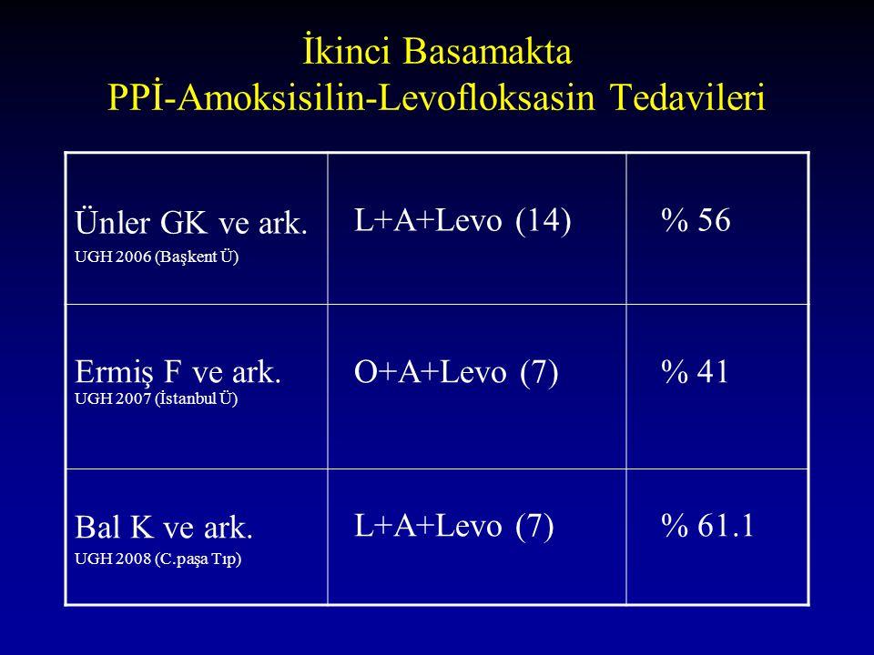İkinci Basamakta PPİ-Amoksisilin-Levofloksasin Tedavileri Ünler GK ve ark. UGH 2006 (Başkent Ü) L+A+Levo (14) % 56 Ermiş F ve ark. UGH 2007 (İstanbul