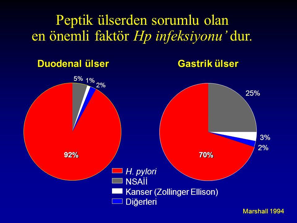 Peptik ülserden sorumlu olan en önemli faktör Hp infeksiyonu' dur. Marshall 1994 Duodenal ülser Gastrik ülser H. pylori NSAİİ Kanser (Zollinger Elliso