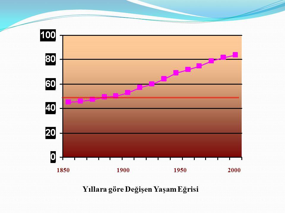 1850 1900 1950 2000 Yıllara göre Değişen Yaşam Eğrisi