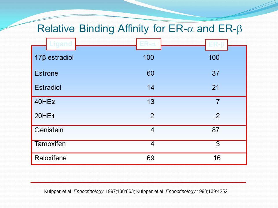 Kuipper, et al.Endocrinology. 1997;138:863; Kuipper, et al.
