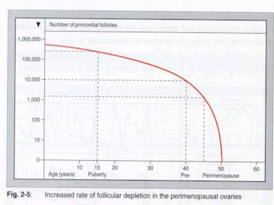 Östrojen Reseptörü: Doku Dağılımı Parch, et al.Science; 1997;277:1508; Pike, et al.