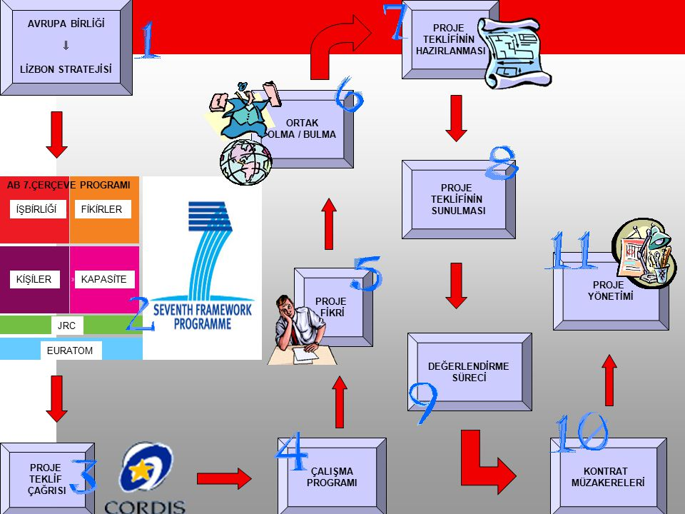 Proje Teklifi Uygunluk Değerlendirme Süreci Komisyon Sıralaması Komisyon red kararı Müzakere Program komiteye danışma (gerektiğinde) Komisyon fonlama veya red kararı Etik değerlendirm e Değerlendirme raporu Değerlendirme Süreci Komisyon Kararı