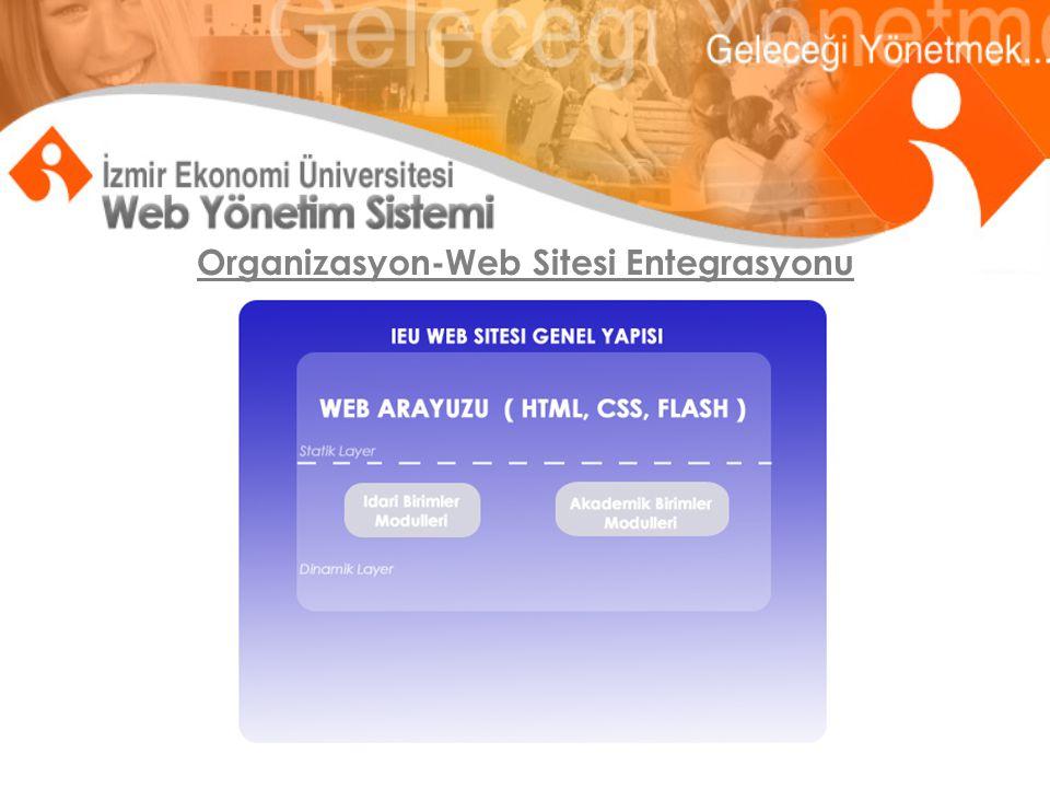 Organizasyon-Web Sitesi Entegrasyonu