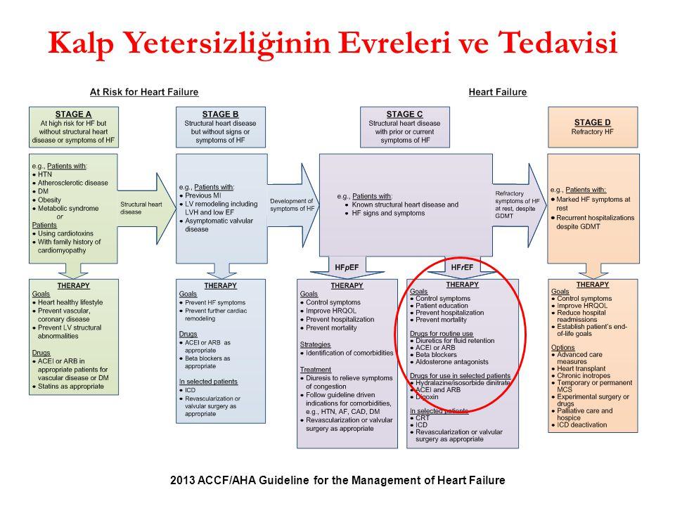 Kalp Yetersizliğinin Evreleri ve Tedavisi 2013 ACCF/AHA Guideline for the Management of Heart Failure