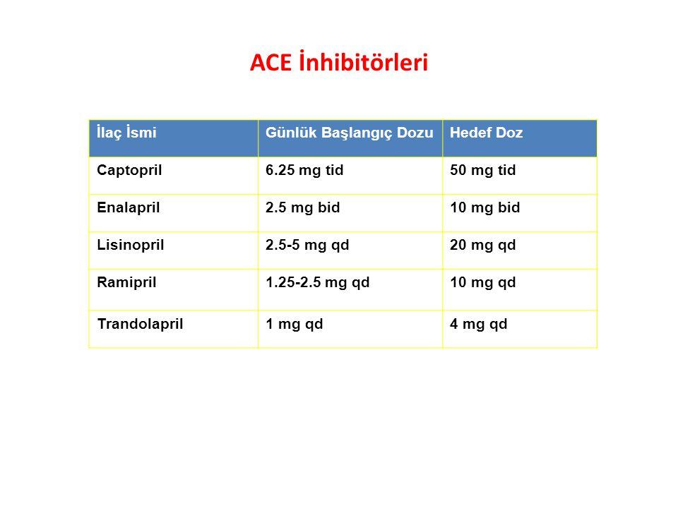İlaç İsmiGünlük Başlangıç DozuHedef Doz Captopril6.25 mg tid50 mg tid Enalapril2.5 mg bid10 mg bid Lisinopril2.5-5 mg qd20 mg qd Ramipril1.25-2.5 mg q