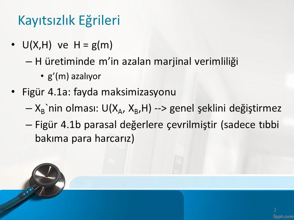 Kayıtsızlık Eğrileri U(X,H) ve H = g(m) – H üretiminde m'in azalan marjinal verimliliği g'(m) azalıyor Figür 4.1a: fayda maksimizasyonu – X B `nin olması: U(X A, X B,H) --> genel şeklini değiştirmez – Figür 4.1b parasal değerlere çevrilmiştir (sadece tıbbi bakıma para harcarız) 2