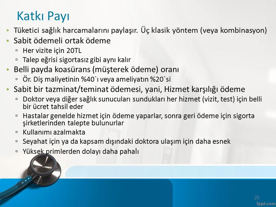 Katkı Payı Tüketici sağlık harcamalarını paylaşır. Üç klasik yöntem (veya kombinasyon) Sabit ödemeli ortak ödeme ▫ Her vizite için 20TL ▫ Talep eğrisi