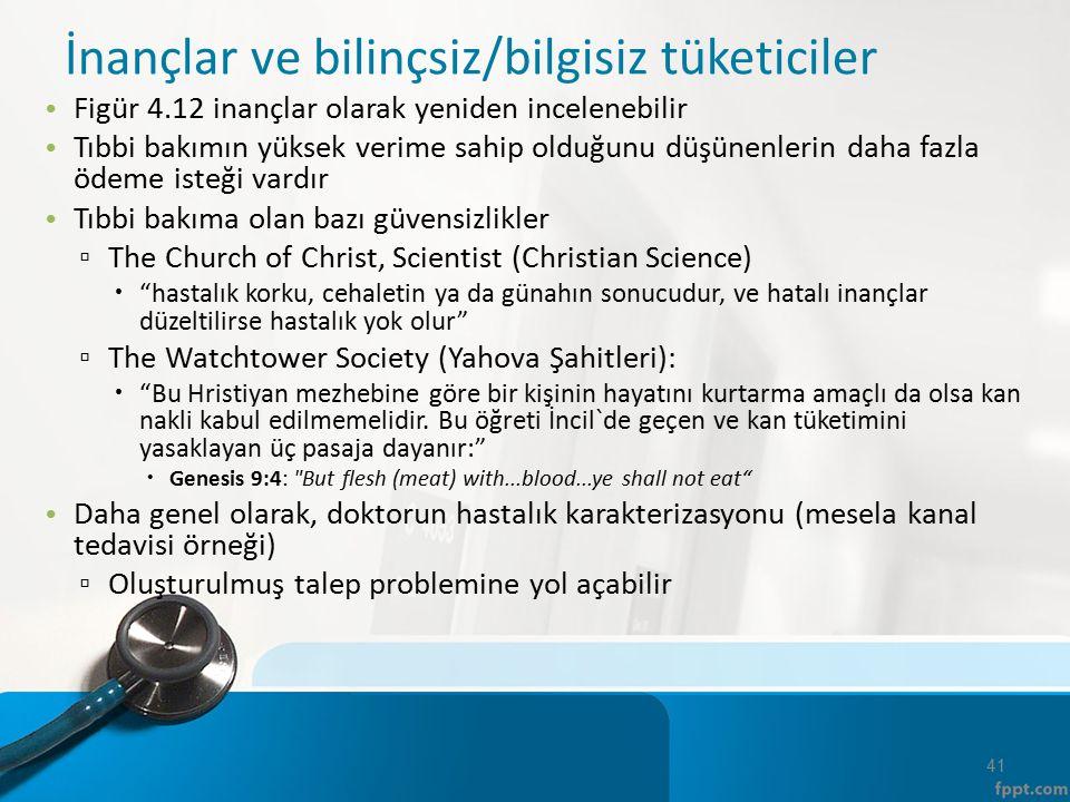 İnançlar ve bilinçsiz/bilgisiz tüketiciler Figür 4.12 inançlar olarak yeniden incelenebilir Tıbbi bakımın yüksek verime sahip olduğunu düşünenlerin daha fazla ödeme isteği vardır Tıbbi bakıma olan bazı güvensizlikler ▫ The Church of Christ, Scientist (Christian Science)  hastalık korku, cehaletin ya da günahın sonucudur, ve hatalı inançlar düzeltilirse hastalık yok olur ▫ The Watchtower Society (Yahova Şahitleri):  Bu Hristiyan mezhebine göre bir kişinin hayatını kurtarma amaçlı da olsa kan nakli kabul edilmemelidir.