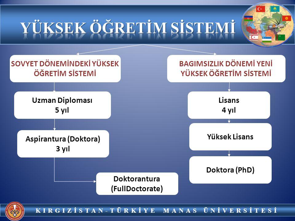 KIRGIZİSTAN-TÜRKİYE MANAS ÜNİVERSİTESİ DOKTOR NAUK (POSTDOCTORATE) UZMAN DİPLOMASI Eğitim süresi 5 yıl LİSE EĞİTİMİ 10.-11.-SINIF (16-17 YAŞ ARASI) ORTAOKUL + LİSE 5.-9.SINIF ARASI (11 – 15 YAŞ ARASI) İLKOKUL 1 – 4.