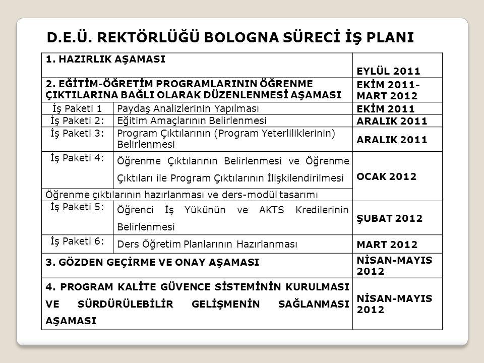 İş Paketi 3, 4,5,6 ile İlgili Yapılacaklar Mevcut programın gözden geçirilerek öğretim planın hazırlanması.