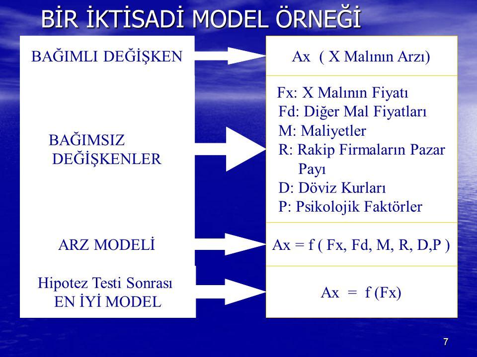 7 BİR İKTİSADİ MODEL ÖRNEĞİ Ax ( X Malının Arzı) Fx: X Malının Fiyatı Fd: Diğer Mal Fiyatları M: Maliyetler R: Rakip Firmaların Pazar Payı D: Döviz Kurları P: Psikolojik Faktörler Ax = f ( Fx, Fd, M, R, D,P ) BAĞIMLI DEĞİŞKEN BAĞIMSIZ DEĞİŞKENLER ARZ MODELİ Ax = f (Fx) Hipotez Testi Sonrası EN İYİ MODEL