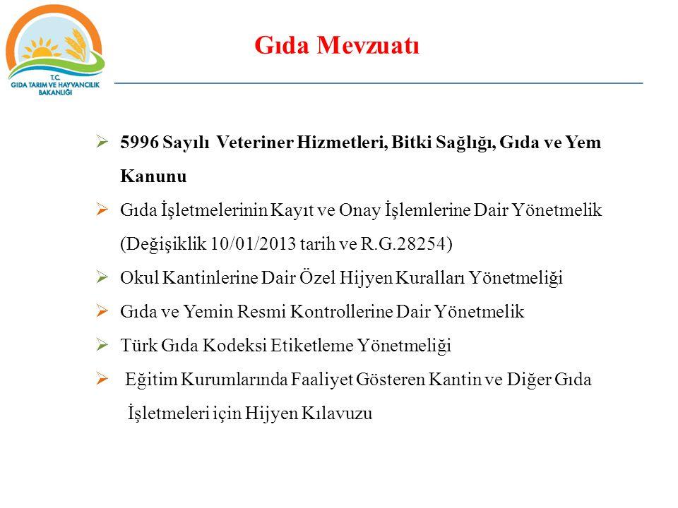 Gıda Mevzuatı  5996 Sayılı Veteriner Hizmetleri, Bitki Sağlığı, Gıda ve Yem Kanunu  Gıda İşletmelerinin Kayıt ve Onay İşlemlerine Dair Yönetmelik (Değişiklik 10/01/2013 tarih ve R.G.28254)  Okul Kantinlerine Dair Özel Hijyen Kuralları Yönetmeliği  Gıda ve Yemin Resmi Kontrollerine Dair Yönetmelik  Türk Gıda Kodeksi Etiketleme Yönetmeliği  Eğitim Kurumlarında Faaliyet Gösteren Kantin ve Diğer Gıda İşletmeleri için Hijyen Kılavuzu