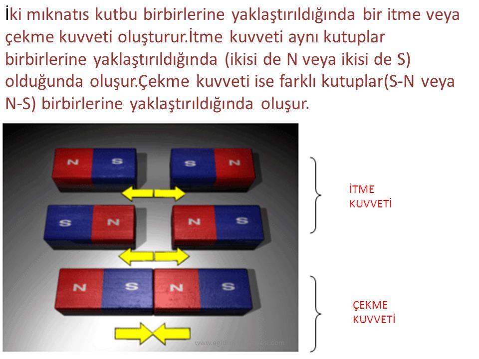 İki mıknatıs kutbu birbirlerine yaklaştırıldığında bir itme veya çekme kuvveti oluşturur.İtme kuvveti aynı kutuplar birbirlerine yaklaştırıldığında (i
