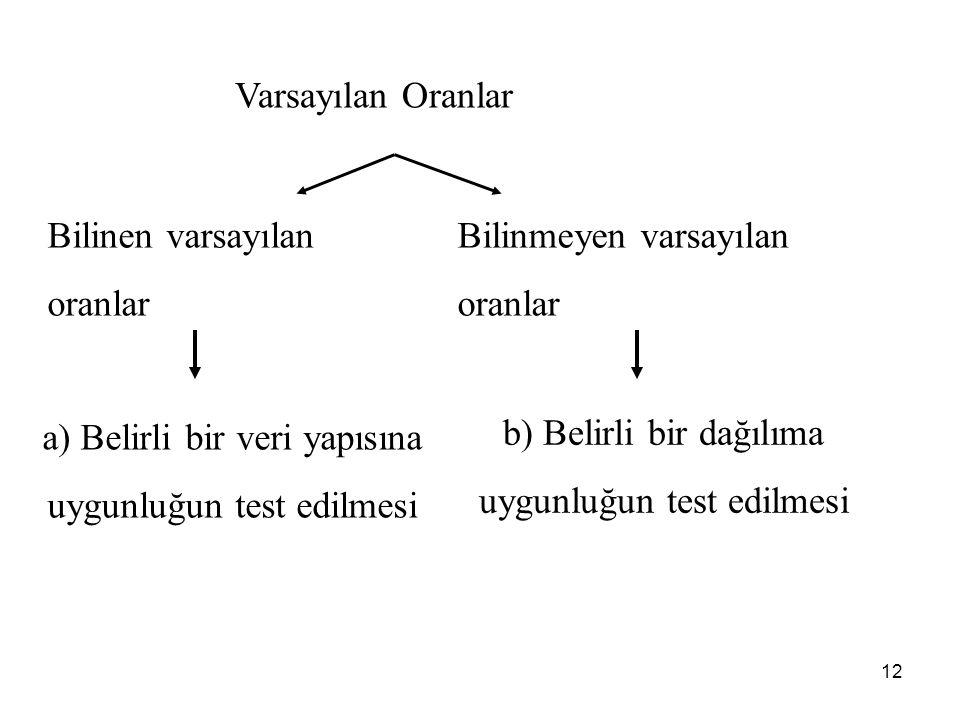 Bilinen varsayılan oranlar Bilinmeyen varsayılan oranlar a) Belirli bir veri yapısına uygunluğun test edilmesi b) Belirli bir dağılıma uygunluğun test