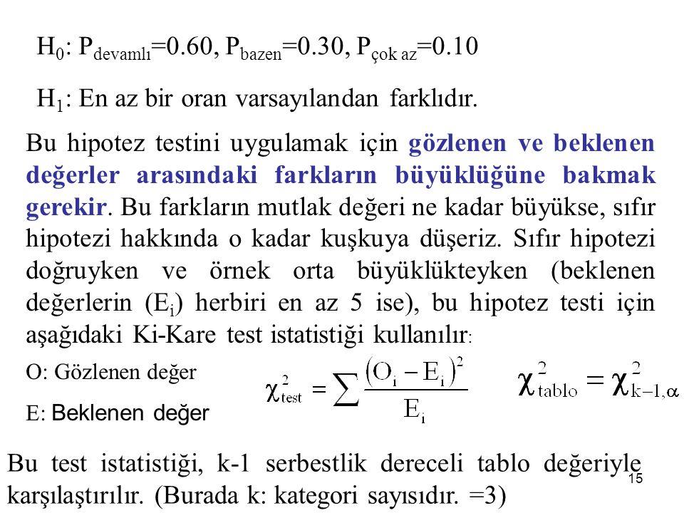 H 0 : P devamlı =0.60, P bazen =0.30, P çok az =0.10 H 1 : En az bir oran varsayılandan farklıdır. Bu hipotez testini uygulamak için gözlenen ve bekle