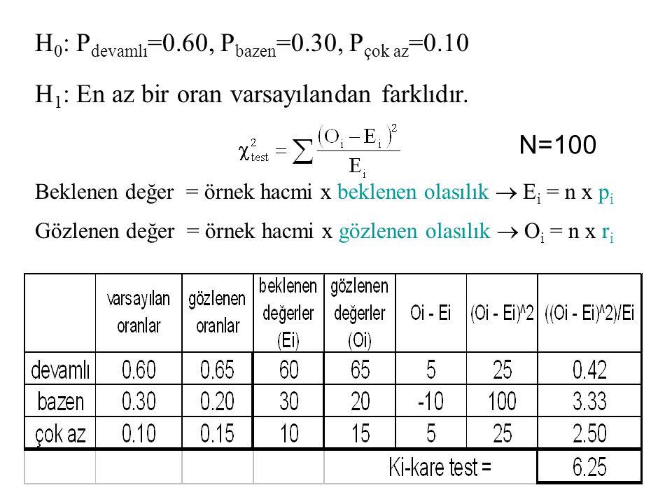 H 0 : P devamlı =0.60, P bazen =0.30, P çok az =0.10 H 1 : En az bir oran varsayılandan farklıdır. Beklenen değer = örnek hacmi x beklenen olasılık 
