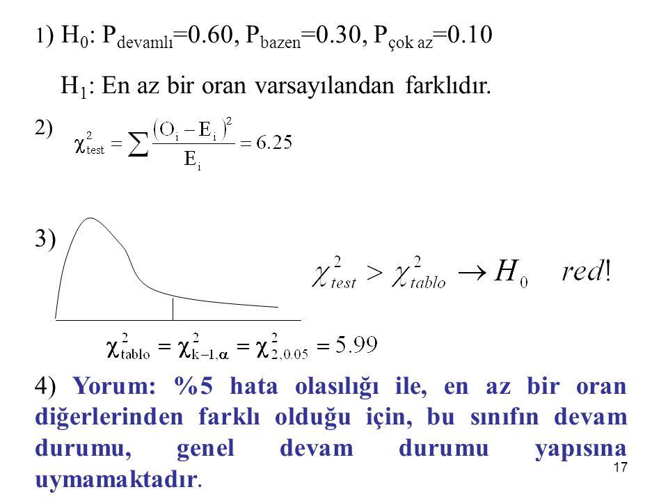 1 ) H 0 : P devamlı =0.60, P bazen =0.30, P çok az =0.10 H 1 : En az bir oran varsayılandan farklıdır. 2) 3) 4) Yorum: %5 hata olasılığı ile, en az bi