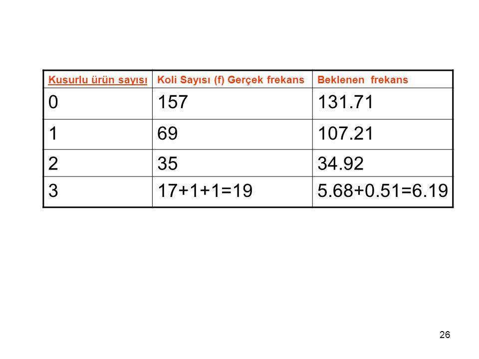 Kusurlu ürün sayısıKoli Sayısı (f) Gerçek frekans Beklenen frekans 0157131.71 169107.21 23534.92 317+1+1=195.68+0.51=6.19 26