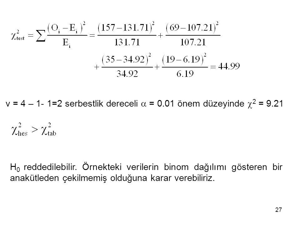 v = 4 – 1- 1=2 serbestlik dereceli  = 0.01 önem düzeyinde  2 = 9.21 H 0 reddedilebilir. Örnekteki verilerin binom dağılımı gösteren bir anakütleden