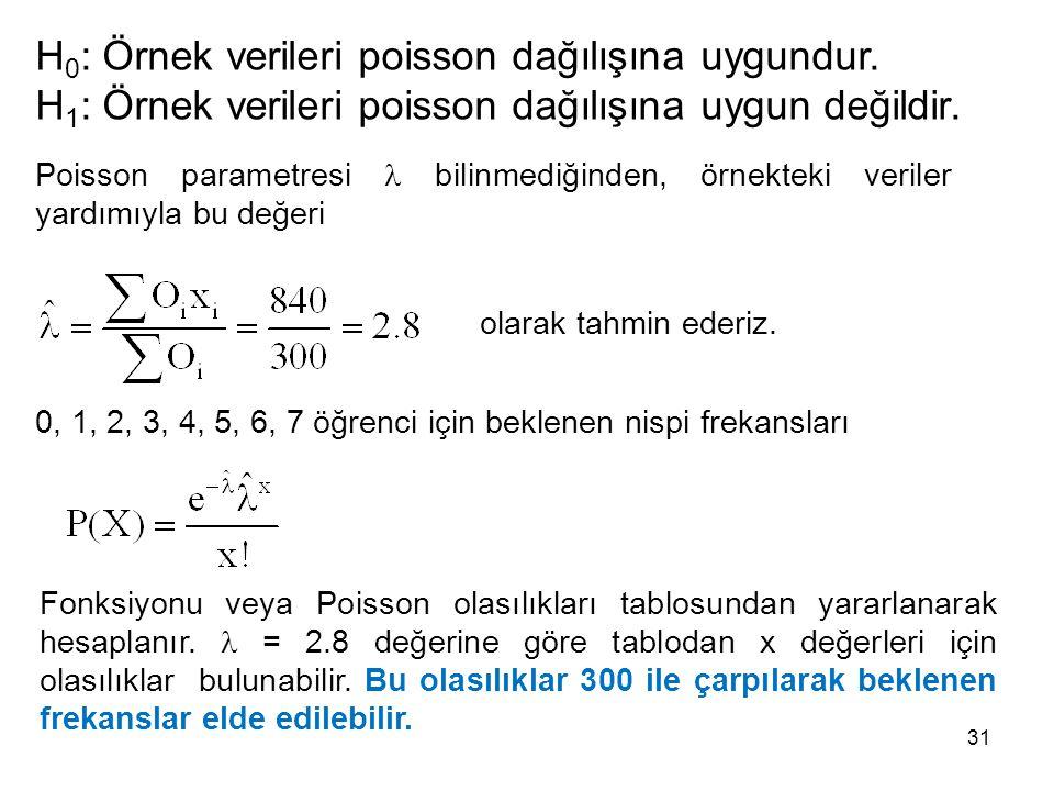 H 0 : Örnek verileri poisson dağılışına uygundur. H 1 : Örnek verileri poisson dağılışına uygun değildir. Poisson parametresi bilinmediğinden, örnekte