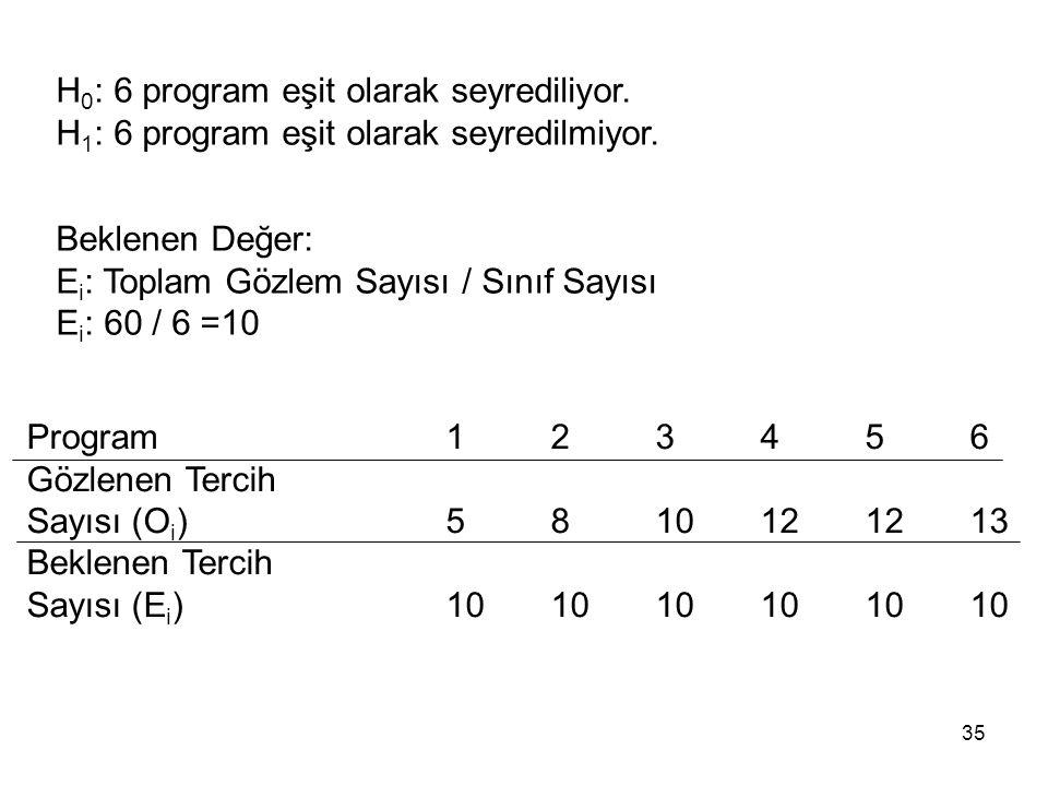 H 0 : 6 program eşit olarak seyrediliyor. H 1 : 6 program eşit olarak seyredilmiyor. Beklenen Değer: E i : Toplam Gözlem Sayısı / Sınıf Sayısı E i : 6