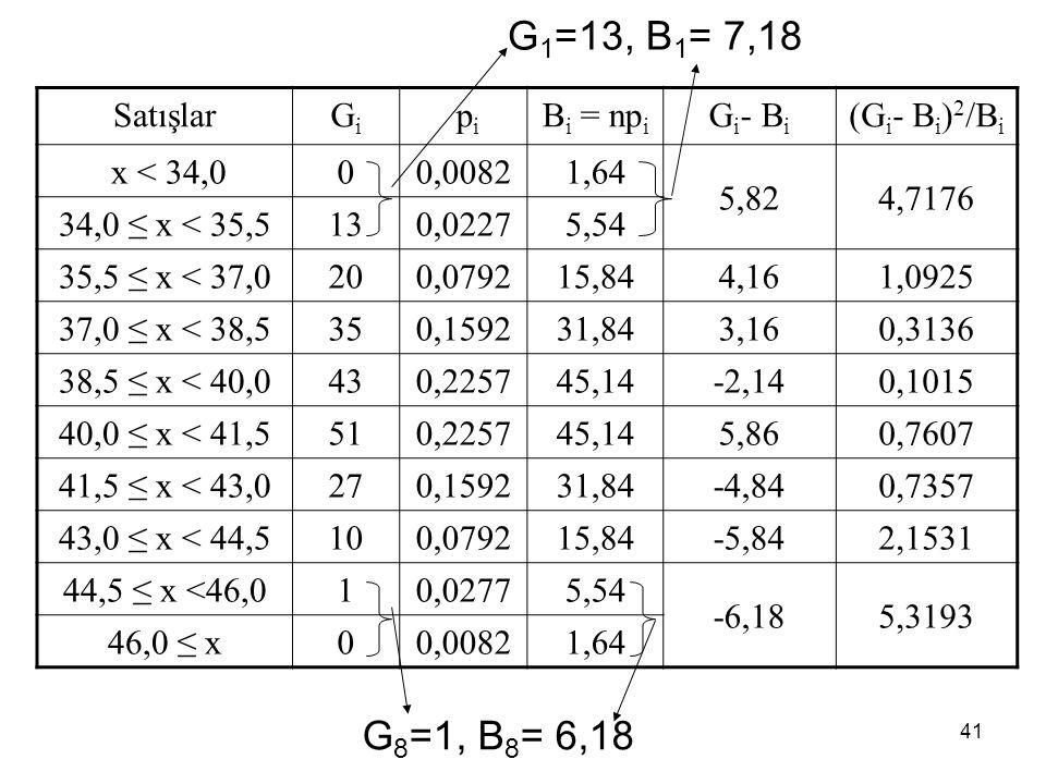 41 SatışlarGiGi p i B i = np i G i - B i (G i - B i ) 2 /B i x < 34,000,00821,64 5,824,7176 34,0 ≤ x < 35,5130,02275,54 35,5 ≤ x < 37,0200,079215,84 4