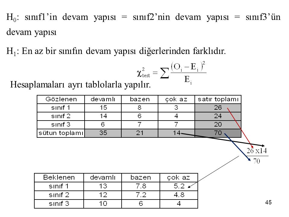 H 0 : sınıf1'in devam yapısı = sınıf2'nin devam yapısı = sınıf3'ün devam yapısı H 1 : En az bir sınıfın devam yapısı diğerlerinden farklıdır. Hesaplam