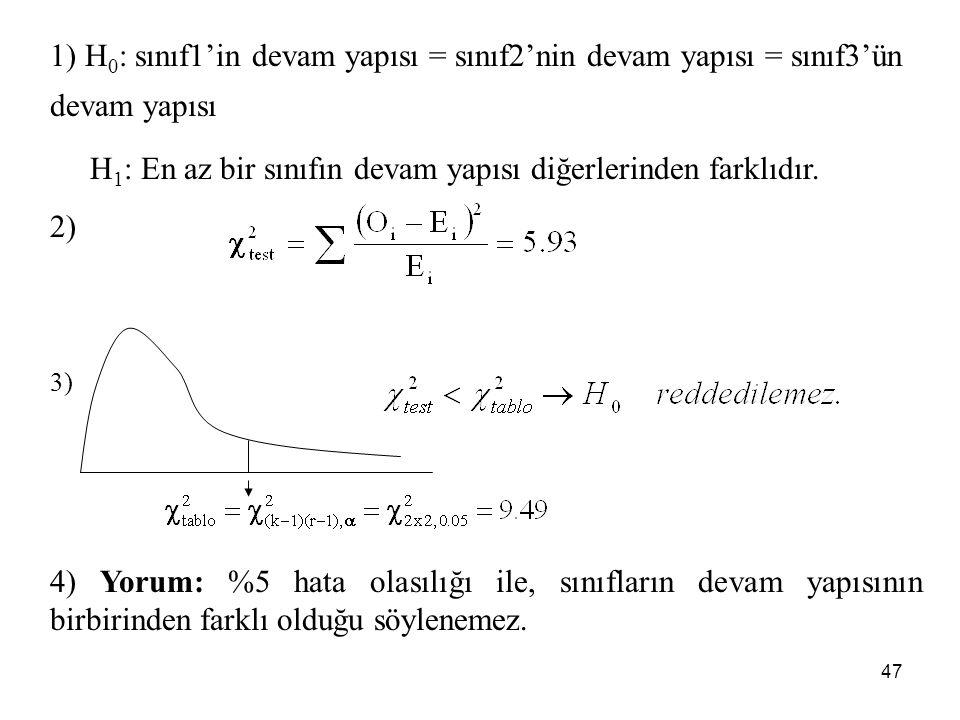 1) H 0 : sınıf1'in devam yapısı = sınıf2'nin devam yapısı = sınıf3'ün devam yapısı H 1 : En az bir sınıfın devam yapısı diğerlerinden farklıdır. 2) 3)