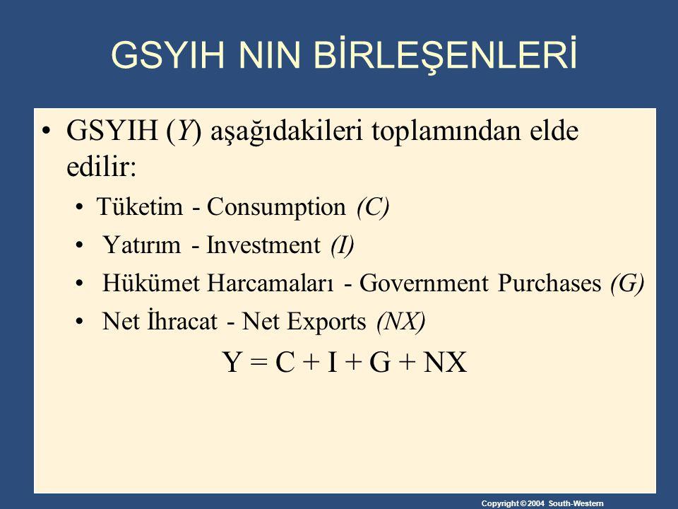 Copyright © 2004 South-Western GSYIH NIN BİRLEŞENLERİ GSYIH (Y) aşağıdakileri toplamından elde edilir: Tüketim - Consumption (C) Yatırım - Investment (I) Hükümet Harcamaları - Government Purchases (G) Net İhracat - Net Exports (NX) Y = C + I + G + NX