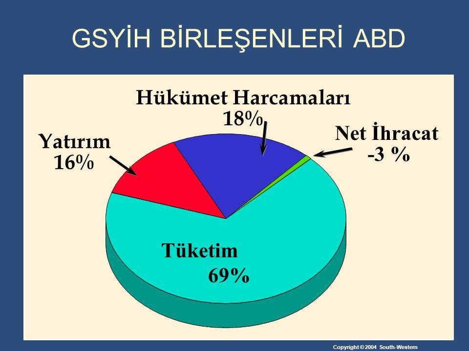 GSYİH BİRLEŞENLERİ ABD Tüketim 69% Hükümet Harcamaları 18% Net İhracat -3 % Yatırım 16%
