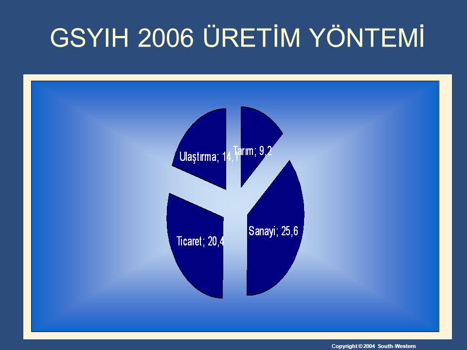 Copyright © 2004 South-Western GSYIH 2006 ÜRETİM YÖNTEMİ