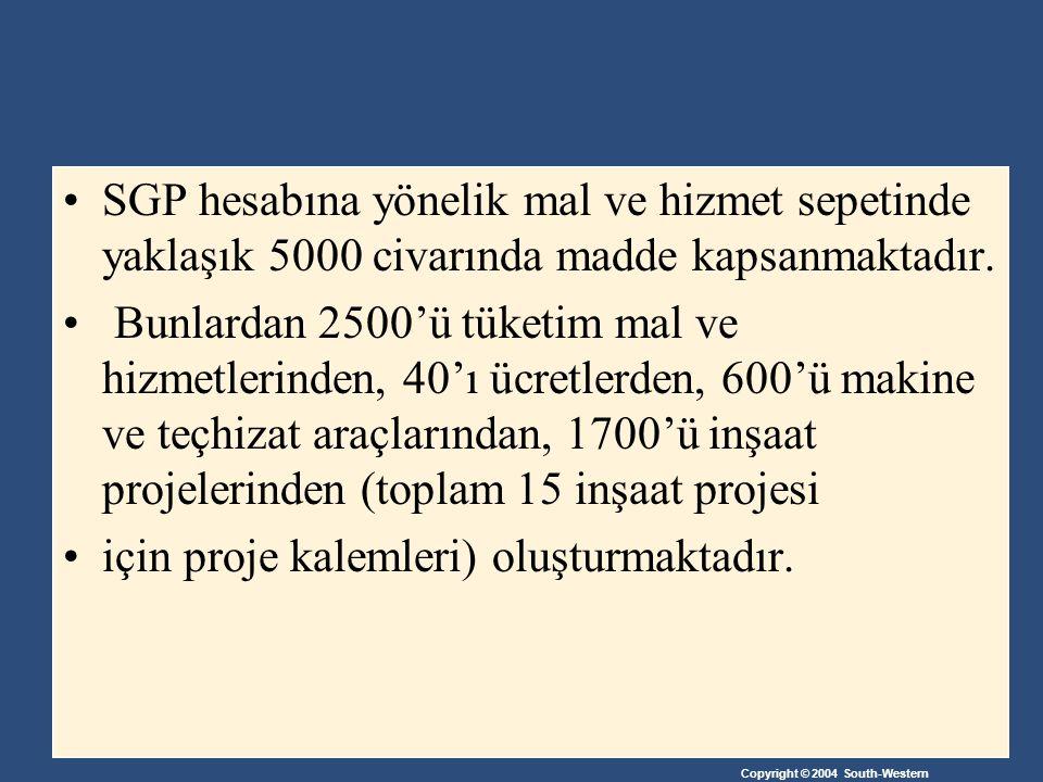 Copyright © 2004 South-Western SGP hesabına yönelik mal ve hizmet sepetinde yaklaşık 5000 civarında madde kapsanmaktadır.