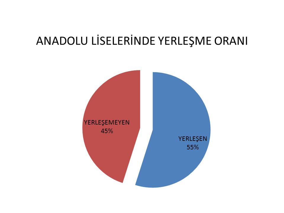 ANADOLU LİSELERİNDE YERLEŞME ORANI
