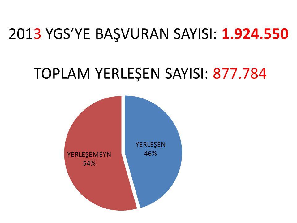 2013 YGS'YE BAŞVURAN SAYISI: 1.924.550 TOPLAM YERLEŞEN SAYISI: 877.784