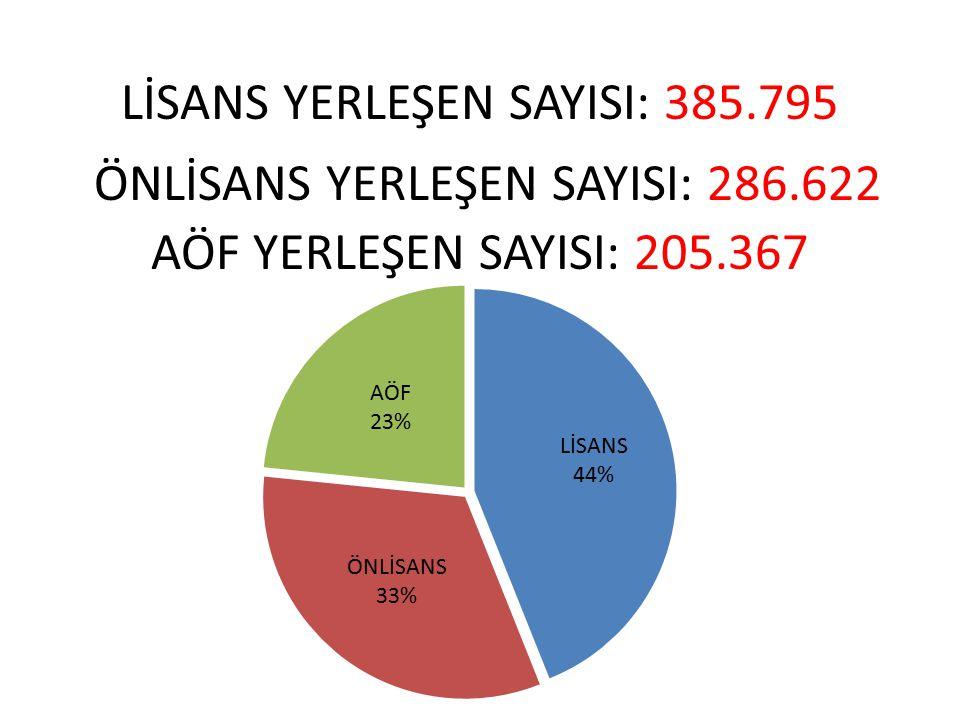 LİSANS YERLEŞEN SAYISI: 385.795 ÖNLİSANS YERLEŞEN SAYISI: 286.622 AÖF YERLEŞEN SAYISI: 205.367