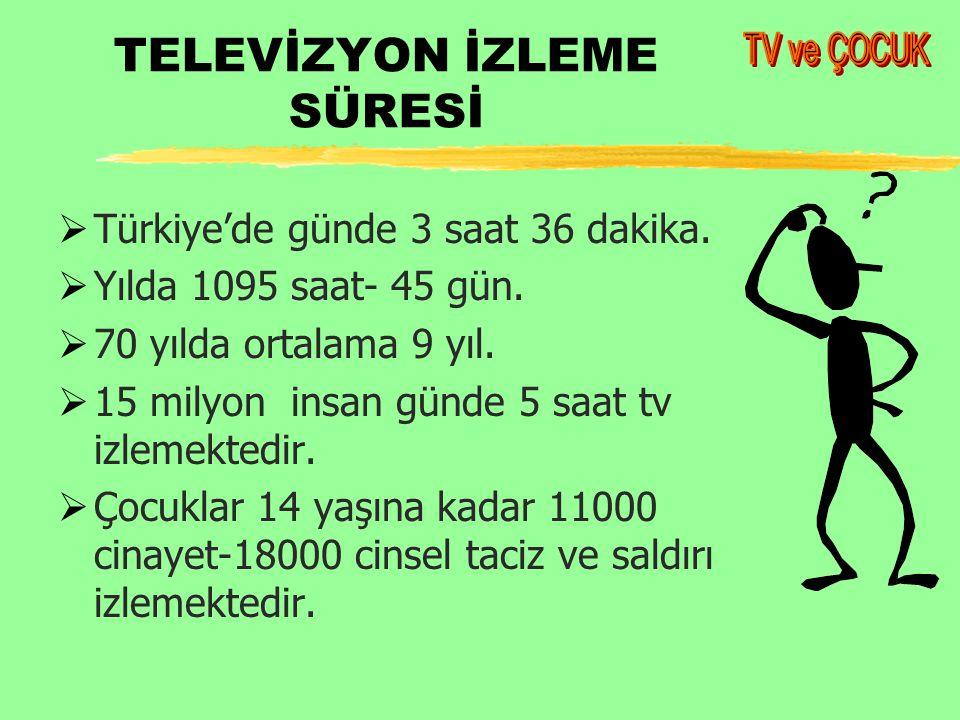 TELEVİZYON İZLEME SÜRESİ  Türkiye'de günde 3 saat 36 dakika.
