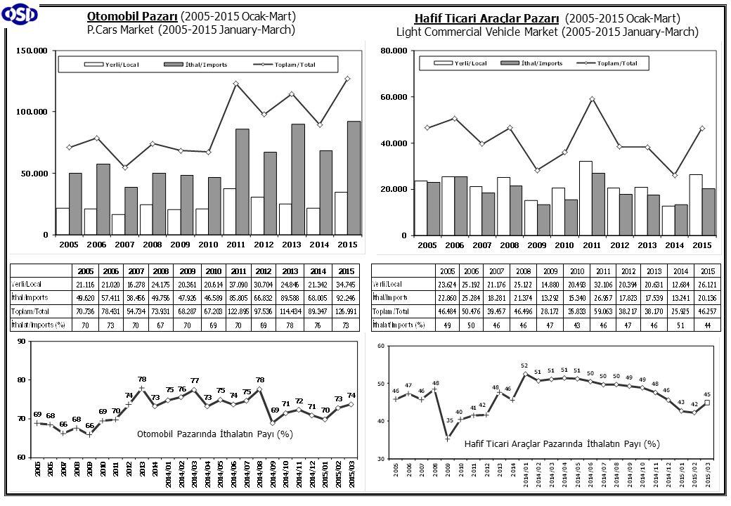 Otomobil Pazarı (2005-2015 Ocak-Mart) P.Cars Market (2005-2015 January-March) Hafif Ticari Araçlar Pazarı (2005-2015 Ocak-Mart) Light Commercial Vehicle Market (2005-2015 January-March) Otomobil Pazarında İthalatın Payı (%) Hafif Ticari Araçlar Pazarında İthalatın Payı (%)