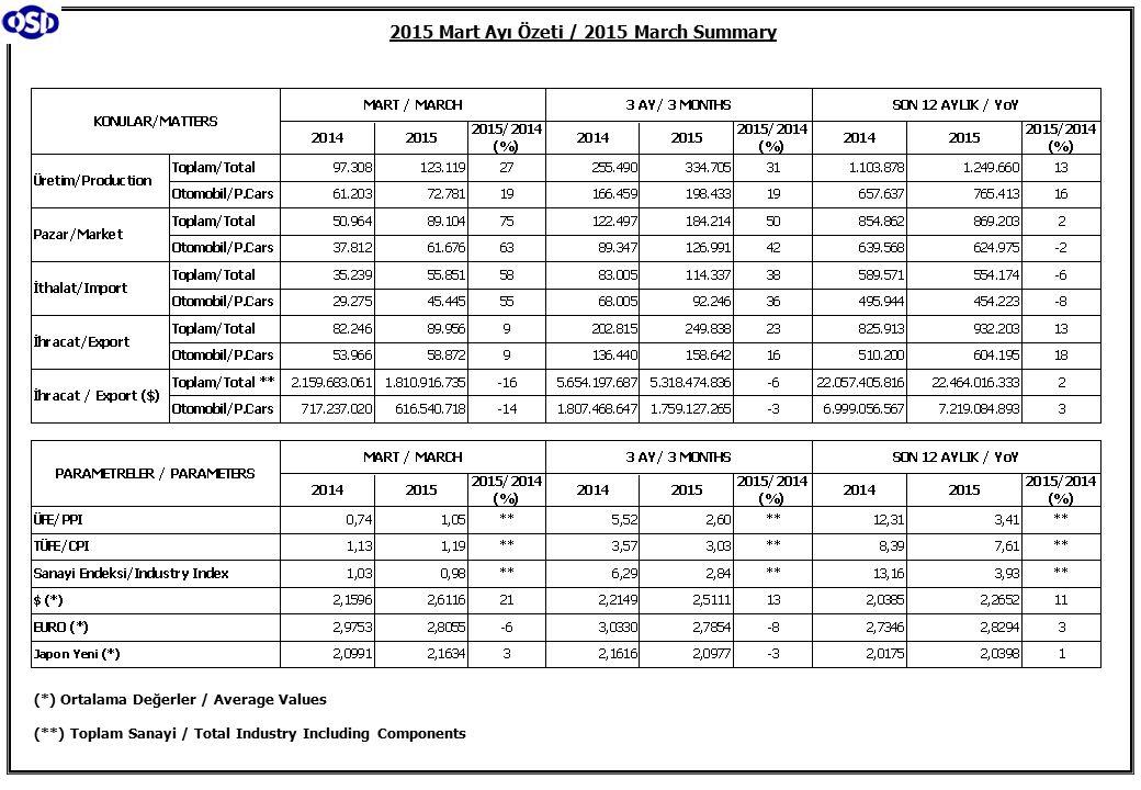 2015 Mart Ayı Özeti / 2015 March Summary (*) Ortalama Değerler / Average Values (**) Toplam Sanayi / Total Industry Including Components